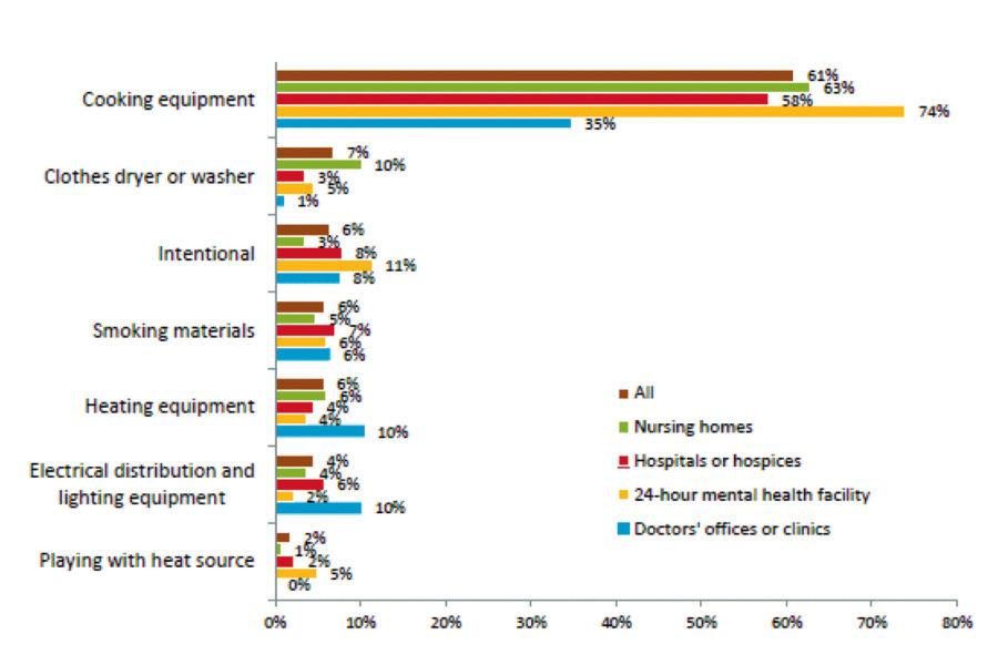 Causas de incendios en Instituciones Sanitarias en EEUU (2006-2010).