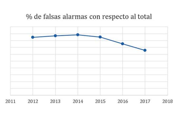 Porcentaje de falsas alarmas.