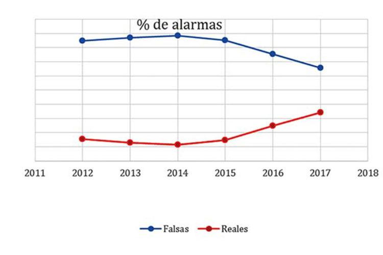Porcentaje de alarmas.