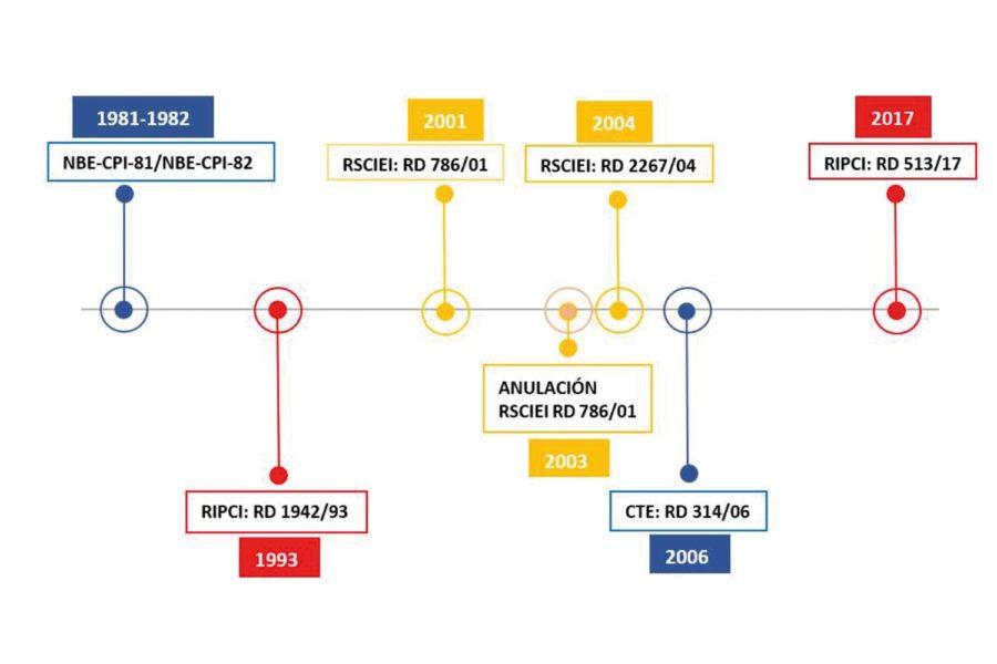 RIPCI. Normativa PCI.