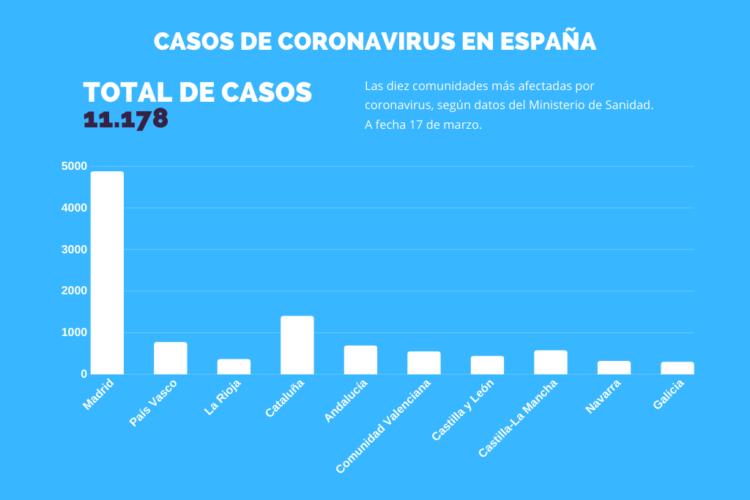 Infectados por coronavirus en España