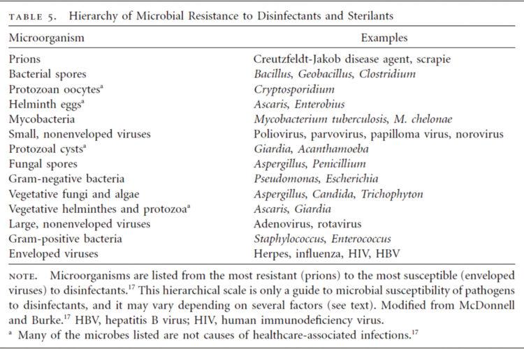 Higiene desinfección superficies coronavirus tabla