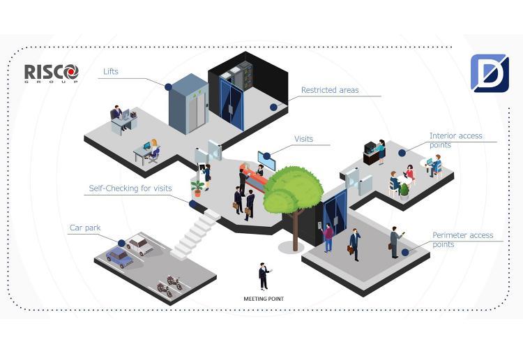 Plataforma DassNet integrada con solución de Risco.