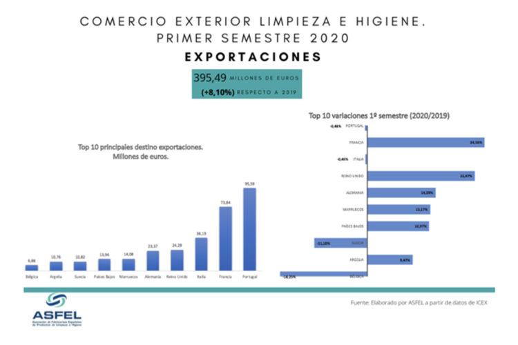 Exportación española.